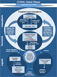 Diagram of land-atmosphere model linkages